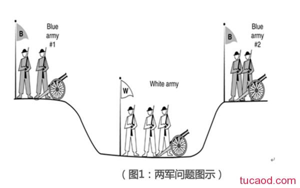 拜占庭两军问题详解图解算法