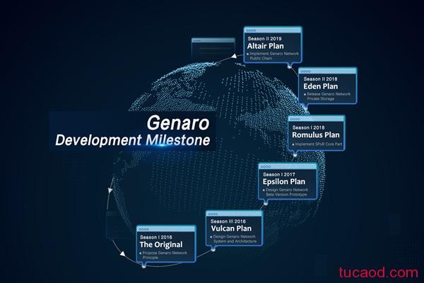 Genaro分布式存储网络
