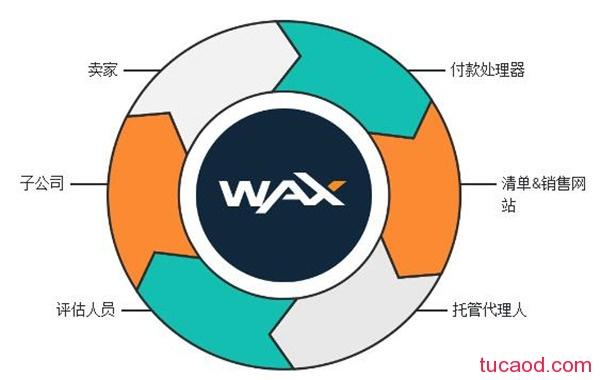 wax是什么币