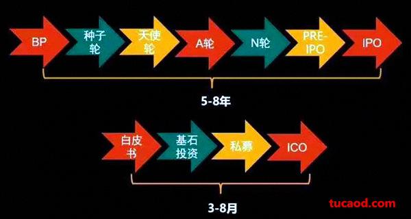区块链ico