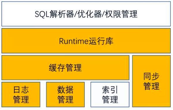 分布式数据库和区块链技术的融合