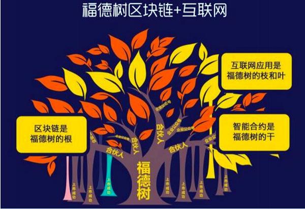 福德树共享知识社群