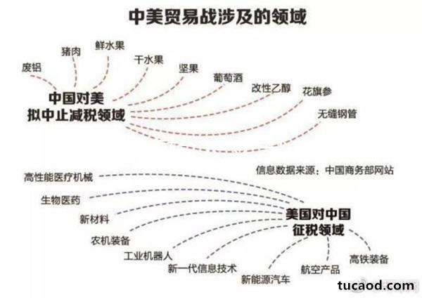 中美贸易战比特币接下来会怎么样?