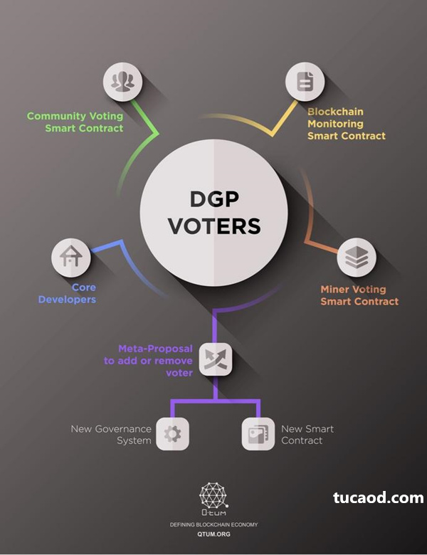 Qtum分布自治协议DGP
