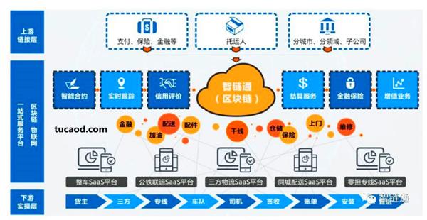 一站式物流服务及行业协同运营平台