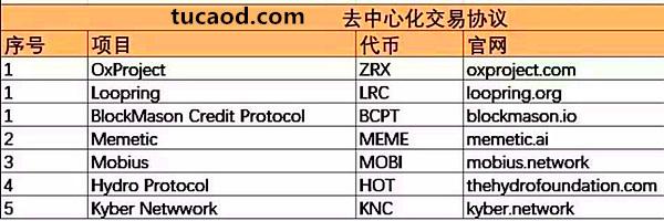 去中心化交易平台的项目列表
