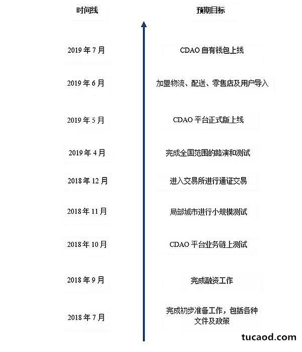 物联道CDAO开发计划表