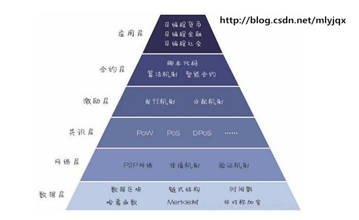 区块链分层架构