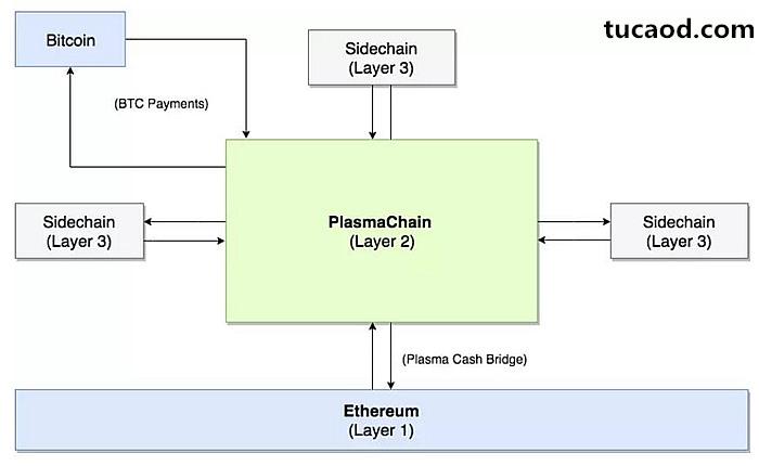 PlasmaChain结构