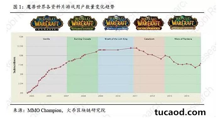 魔兽世界用户数量变化
