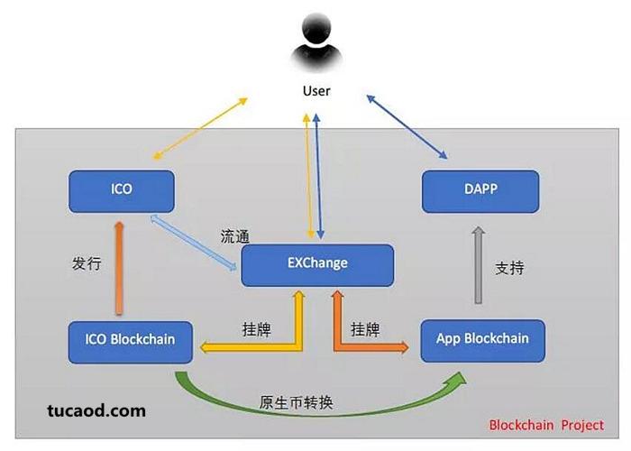 区块链项目发币流程