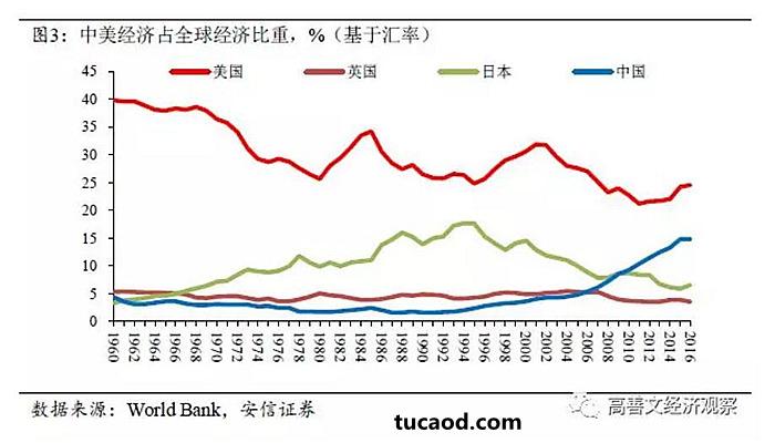 图3是基于市价汇率的计算结果。