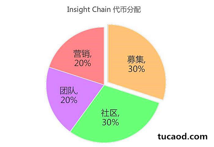 Insight Chain 代币经济