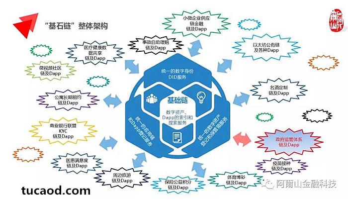 基石链架构体系