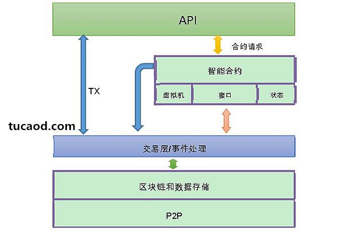 MOAC-API合约请求智能合约TX虚拟机接口状态交易层/事件处理区块链和数据存储P2P