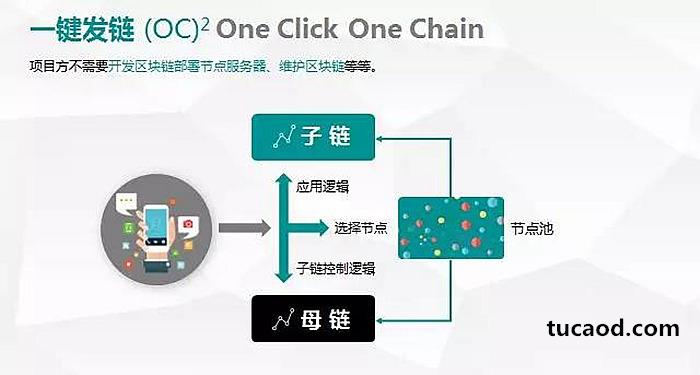 一键发链one click one chain - 墨客moac