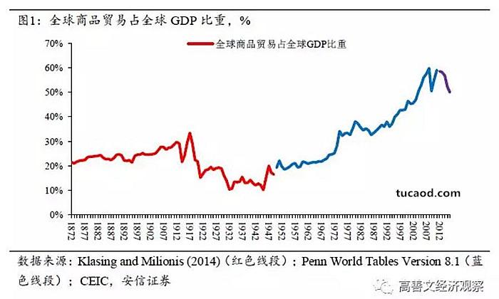图1显示的是从1872年以来全球商品贸易量占全球经济产出的比重。