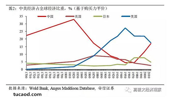 图2是基于Maddison数据库,从1700年开始,基于购买力平价所计算的全球一些主要的国家经济总量在全球之中的占比。