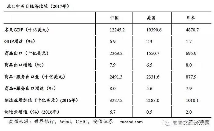 表1是基于2017年的数据,对中、美、日经济产出的基本比较。