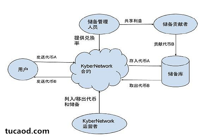 KyberNetwork是一个数字资产与加密数字货币的即时交易和兑换的链上协议