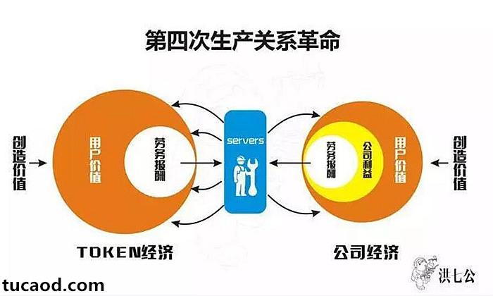 生产关系革命-Token经济
