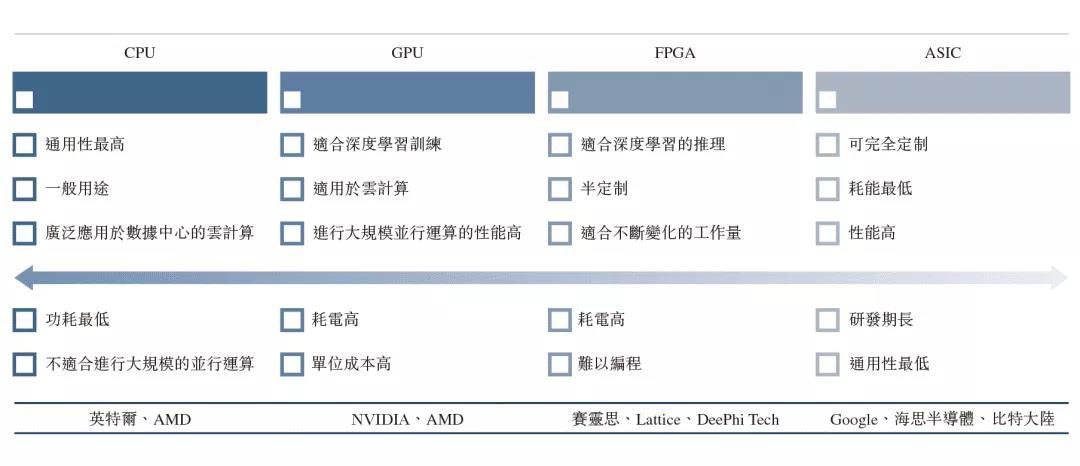 CPU,GPU,FPGA,ASIC芯片对比