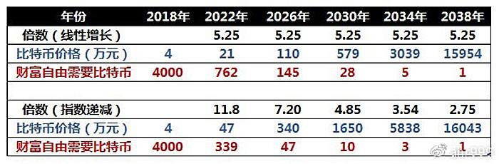 两种增长模型的比特币价格预测表