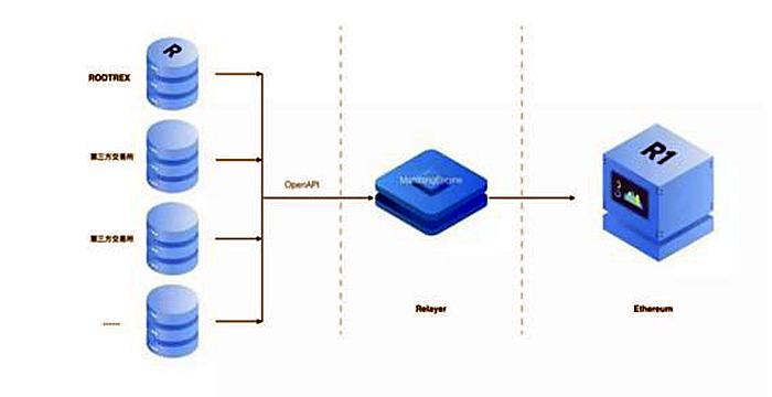 R1协议是ONEROOT提出的基于以太坊的去中心化交易协议