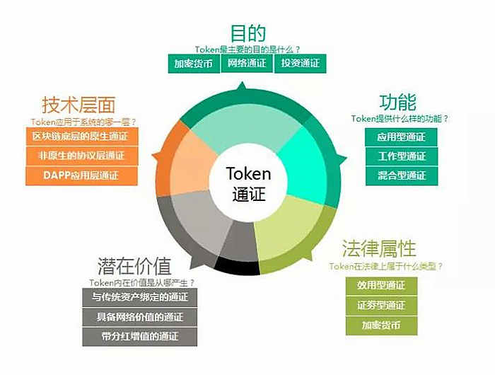 安资TOKEN是现有价值体系的映射或孪生