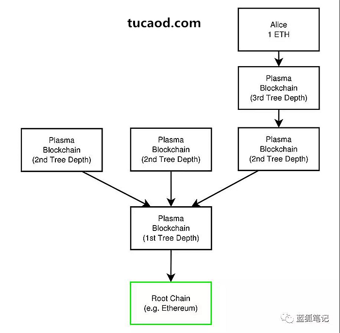 Plasma组成区块链树。区块承诺向下流动,并且可向任何父链提交退出,最终提交到根链。这个案例只有三条链的深度。只有一个梅克尔证明提交到了每个父链,显著增加了交易能力。