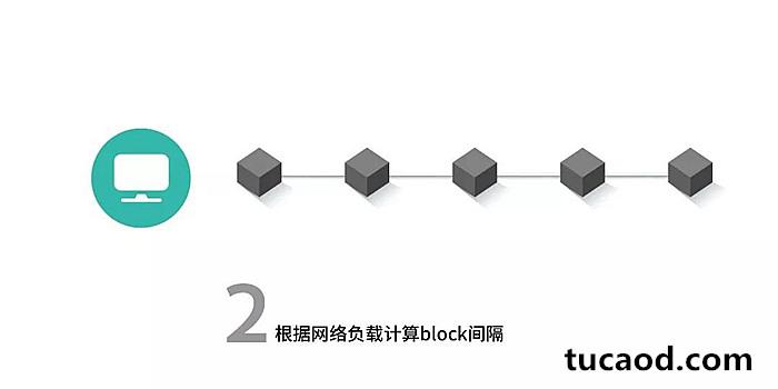 SCAR共识算法根据网络负载计算block间隔