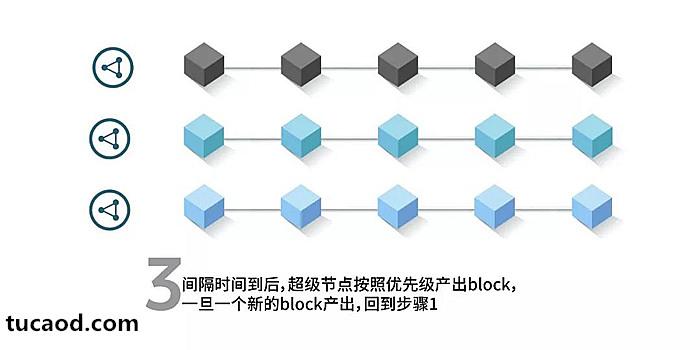 SCAR共识算法超级节点按照优先级产出block