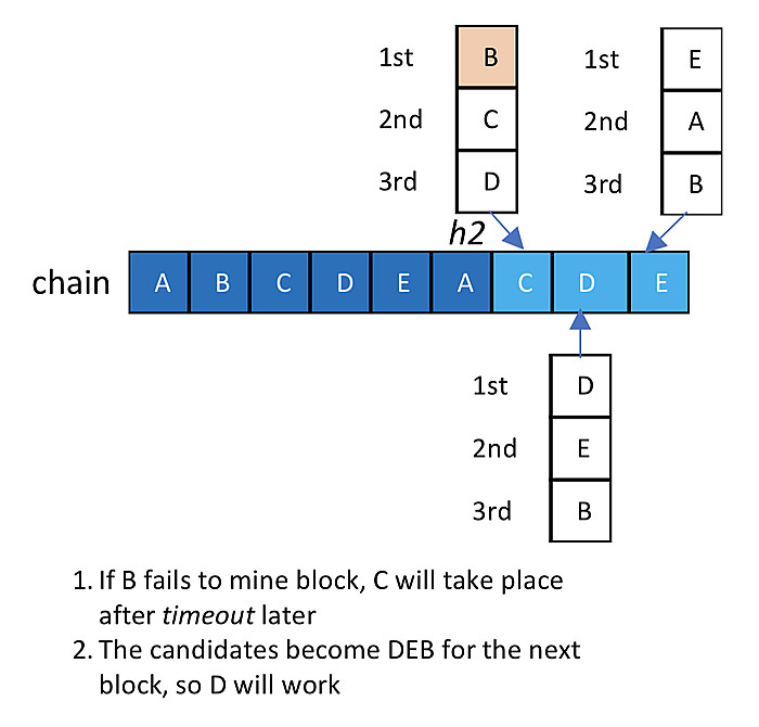 scra超级节点模式的联盟链