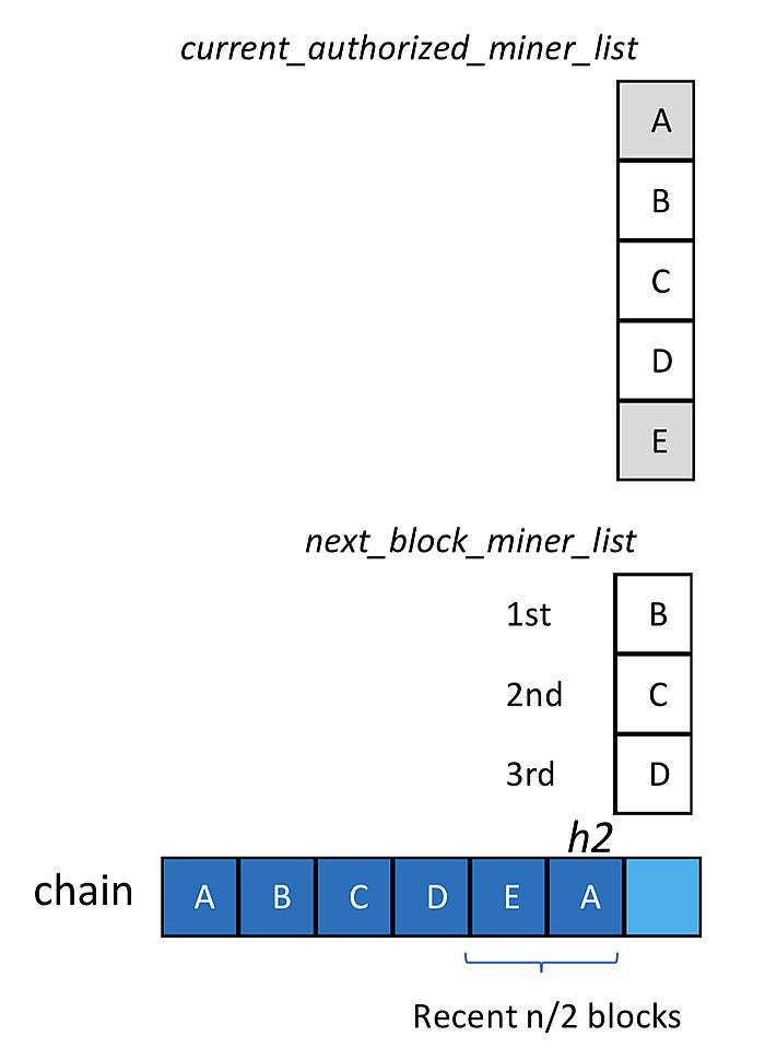 SCRA区块超级节点