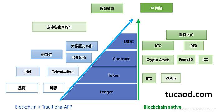 区块链与应用结合的两种途径