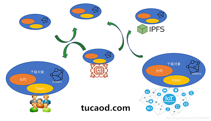 墨客链问使得更大范围的区块链协作成为可能_区块链大规模去中心化协作实例_李预清_墨客区块链工程师