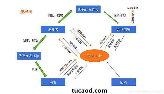 链问-区块链的商品优惠信息(deal)的平台