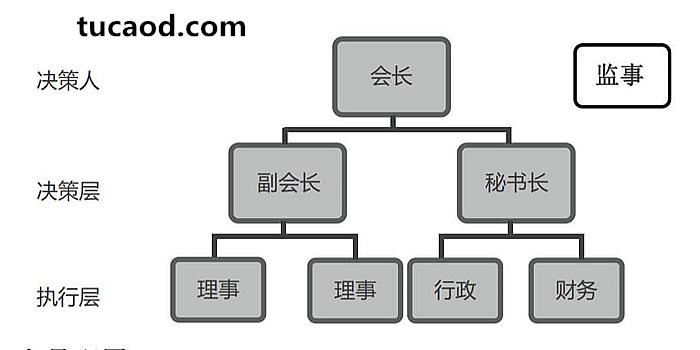 SAFE基金会组织架构