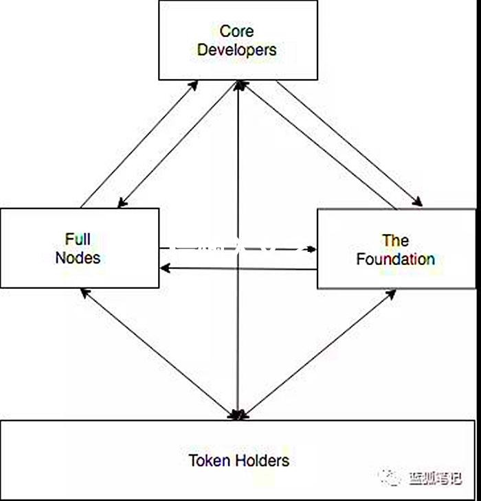 代币token-区块链中的相互制衡