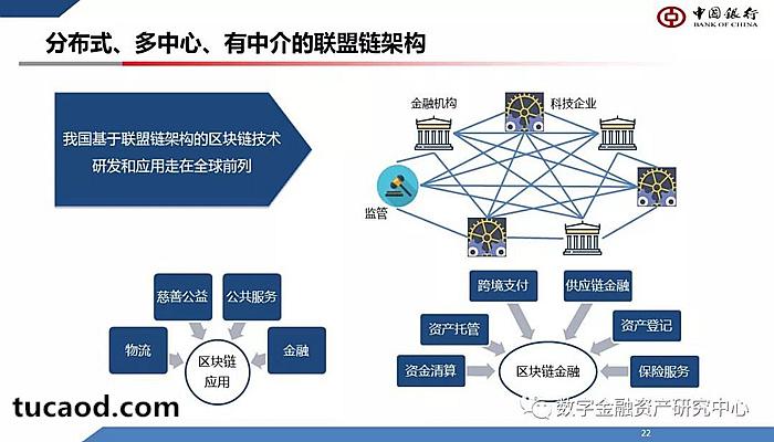 分布式、多中心、有中介的联盟链的架构