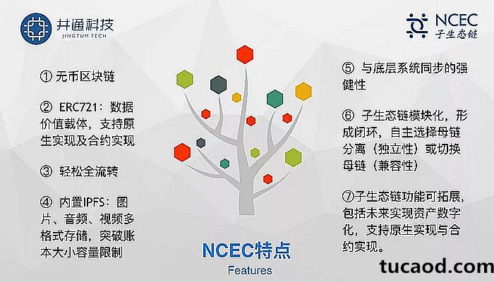 NCEC无币区块链特点