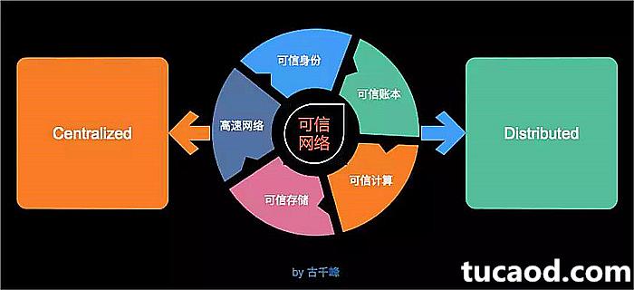 可信网络-古千峰