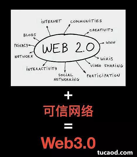 从可信网络到Web3.0