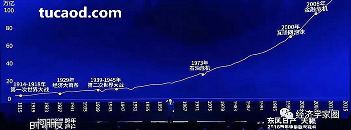 100年人类社会GDP发展的曲线