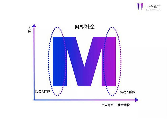 """中国的人口正在进入一个新阶段——""""M型社会"""""""