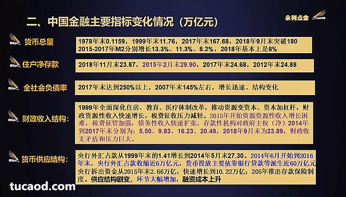 中国金融主要指标变化情况-王永利