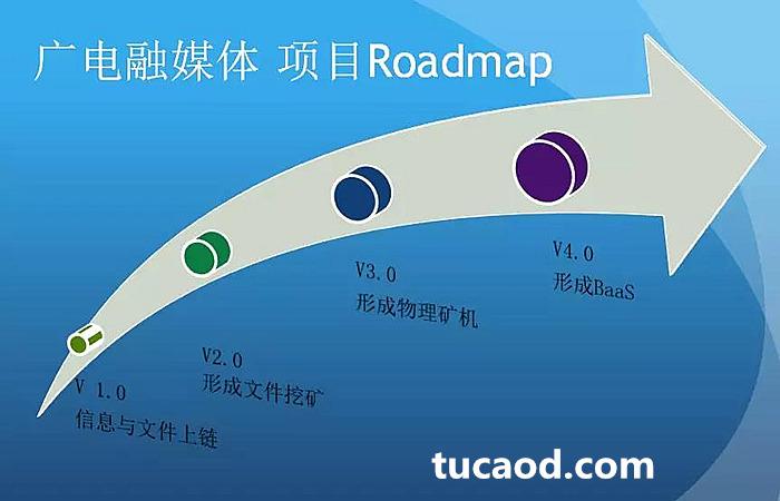 广电融媒体项目路线图