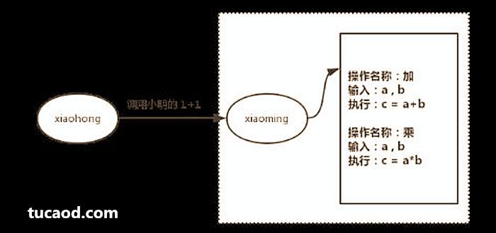 """UOS上传的过程称为""""部署""""。调用合约的这个过程称之为""""交易""""。"""