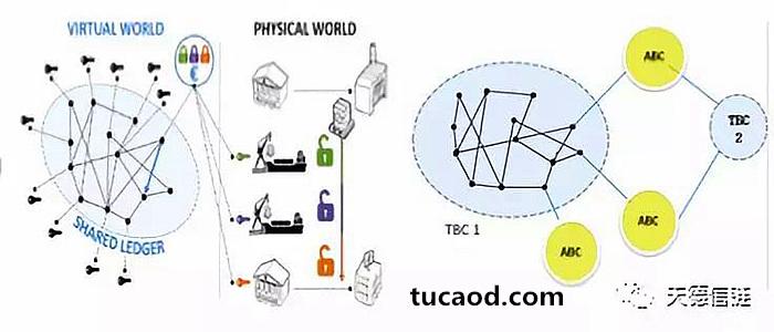 左边是一链通天下,右边是ABC-TBC双链架构