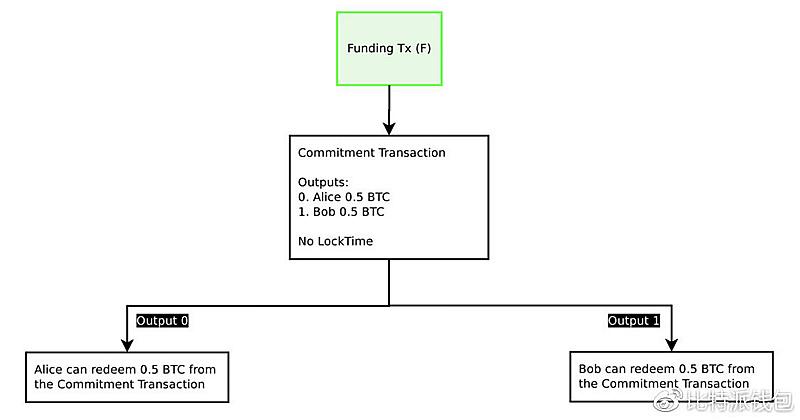 Funding Tx(入资交易)-闪电网络